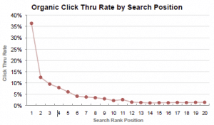 SEO Graph showing percentage of clicks for number 1 and top 10 google search positions