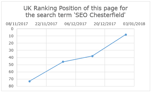UK Ranking Position of this page for the search term 'SEO Chesterfield' - heading for number 1 on google search position